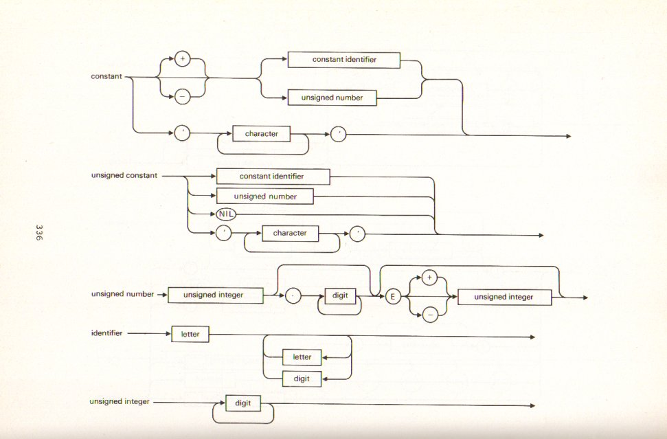 Pascal Syntax Diagrams